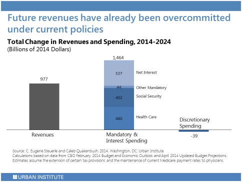 Future Revenues Overcommitted