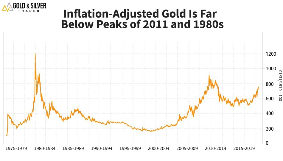 Graph of Inflation-Adjusted Gold Prices